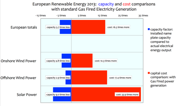 Ed Hoskins:  Capital Cost and Production Effectiveness of Renewable Energy in Europe – the Data