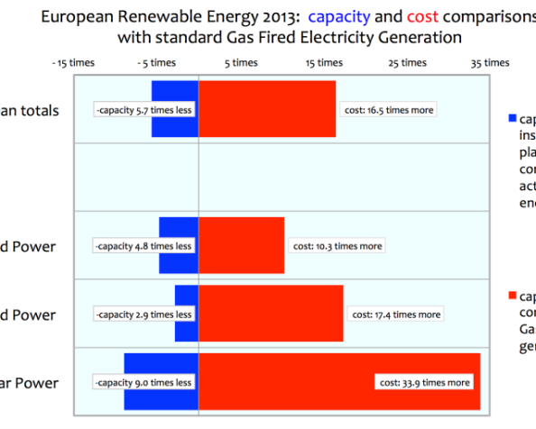 Ed Hoskins:  Capital Cost and Production Effectiveness of Renewable Energy in Europe – theData