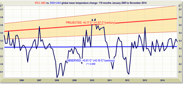 Since October 1996 there has been no global warming atall