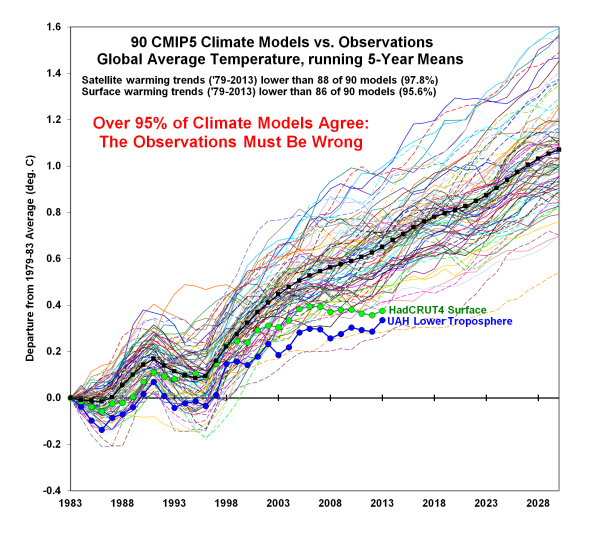 CMIP5-90-models-global-Tsfc-vs-obs-thru-2013[1]