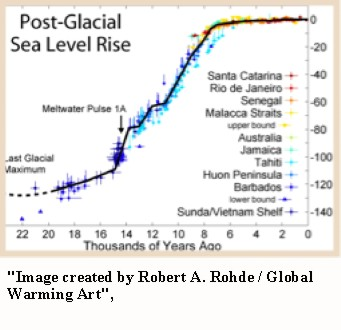 The Sea Level Scam