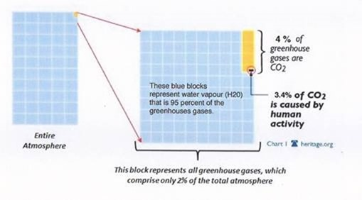 Water Vapour: The Big Wet Elephant In The Room
