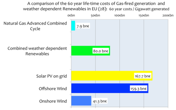 ESTIMATES OF COMPARATIVE COSTS FOR WEATHER DEPENDENT RENEWABLES IN EUROPE