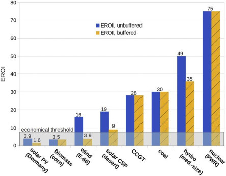 Nuclear Energy still most efficient