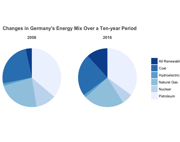 Germany and it's renewable energy usage